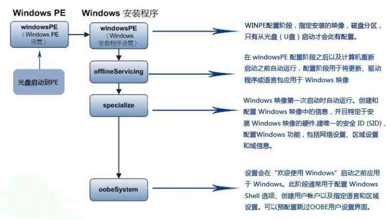 Windows7 封装篇(二)【自动应答】应答文件的应用