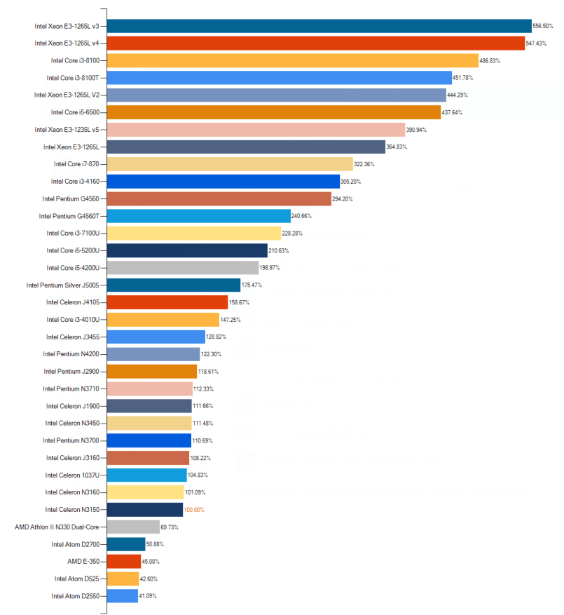 Intel低功耗CPU天梯图(J1900和J3455的区别)